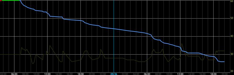 SHL22 電池使用変動(Battery Mix)