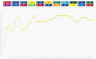 ジェフ千葉順位変動表2013