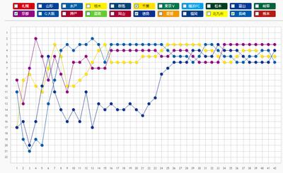 2013年J2順位遷移グラフ